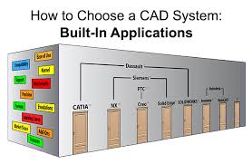 how to choose colors how to choose a cad system built in applications transmagic