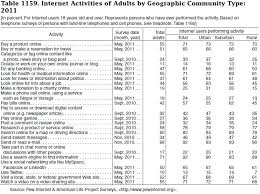 file table 1159 activities of adults by geographic