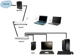 SOHO Network Requirements Planning And Implementation - Home office network design