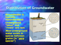 n n underground groundwater chapter 17 the hydrologic cycle where is the water
