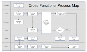 Swim Lane Diagram Template Swimlane Flowchart And Cross Functional Swimlane Exles