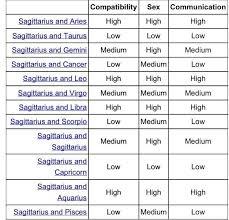best 25 zodiac signs compatibility chart ideas on pinterest