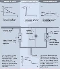 surge protection the what how and why
