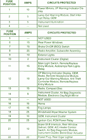 1995 ford windstar inside fuse box diagram u2013 circuit wiring diagrams