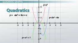 using quadratic formulas in real life situations video u0026 lesson