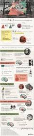 Dsm 5 Desk Reference Ebook by Best 25 Abnormal Psychology Ideas On Pinterest Psychology