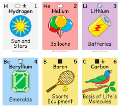 Learning The Periodic Table Illustrated Periodic Table Shows The Chemical Elements In Daily Life