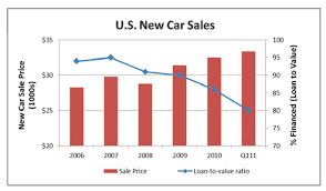 average car prices continue to upwards business insider