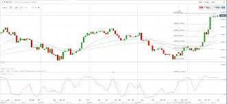 gbp jpy on correction lower update