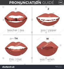 pronunciation visual pronunciation guide mouth showing correct stock vector