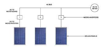 inverter and battery technology blog powersmart solar