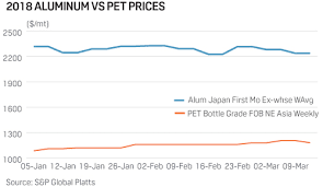 alum prices will pet bottles change tastes of japan s aluminum can collectors