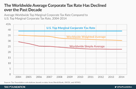 Federal Tax Table For 2014 Corporate Income Tax Rates Around The World 2014 Tax Foundation