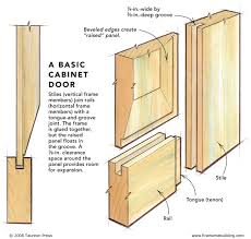 How To Build Cabinets Doors Build A Cabinet Door Design And Ideas