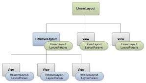 layout có nghia là gì ui layout trong android 100 bài tự học lập trình android hay nhất