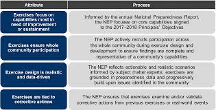 national exercise program fema gov