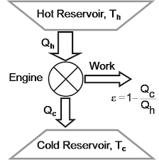 simple heat engine diagram simple wiring diagrams instruction