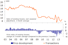 Maximum Hypotheek Rabobank Housing Market Showing Signs Of A Fragile Recovery Raboresearch