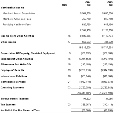 Excel Balance Sheet And Income Statement Template Simple Flow Template Simple Income Statement Template Simple