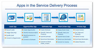 delivery service app service delivery process using apptivo apps apptivo