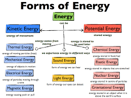 Types Meaning Meaning Of Energy Types Of Energy And Sources Of Energy