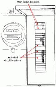 the main electrical panel u0026 subpanels