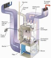 wiring diagram older furnace older furnace parts wiring diagram