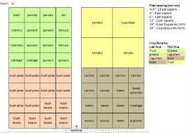 garden planning crop rotation a simple homestead