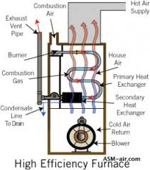 furnace not blowing air a furnace troubleshooting guide
