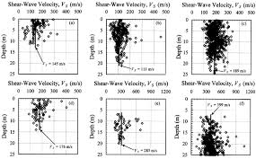 shear wave velocity and seismic response of near surface sediments