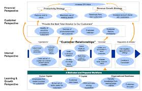 strategy map template strategy map template for customer intimacy or complete customer