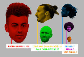 the euro 2016 hairstyle guide the ringer
