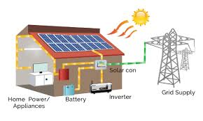 house with solar solar solutions for home su kam