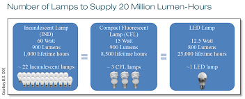 what is the difference between led and incandescent light bulbs led vs cf vs incandescent home power magazine