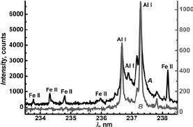 th e chambre b fig 5 single emission spectra of aluminium sle before