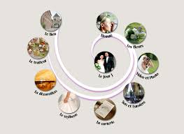 preparatif mariage préparatifs du mariage