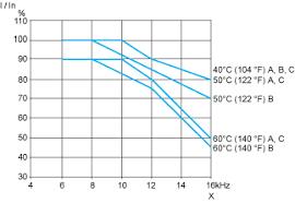 atv212hd22m3x variable speed drive atv212 22kw 30hp 240v
