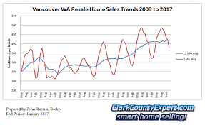 housing trends 2017 vancouver wa real estate market report january 2017