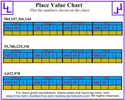 place value chart worksheets