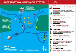 Boat Navigation Lights Navigation Rules Mast Mast