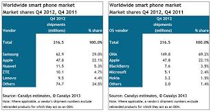 tizen vs android samsung s tizen mobile os could signal new competition for apple s