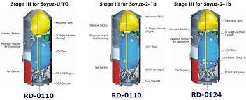 stage iii of the soyuz rocket