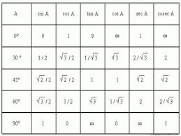Table Of Trigonometric Values Trigonometric Functions Table Wallpapers