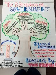 the three branches of government 3rd grade ela pinterest