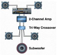 car amplifiers glossary