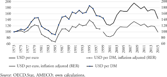 review of exchange rate theories in four leading economics