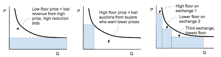 bid price waterfalling a new adexchanger
