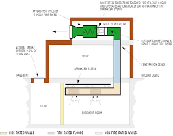 basement smoke extract system fire protection