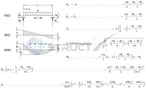Beam Deflection Table by Beam Uniformly Distributed Load And Variable End Moments