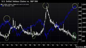 Jobless Claims by Analyst Market Uncategorized